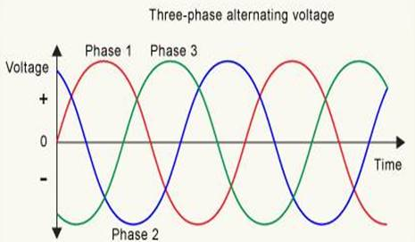Fig1. 3 phases voltage