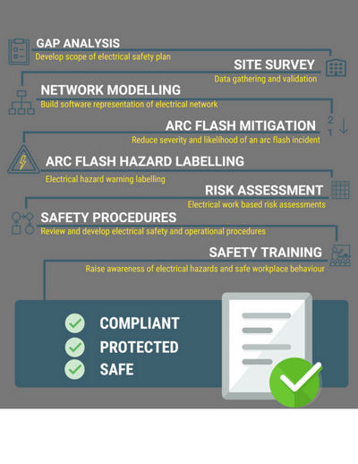 Electrical Safety Roadmap