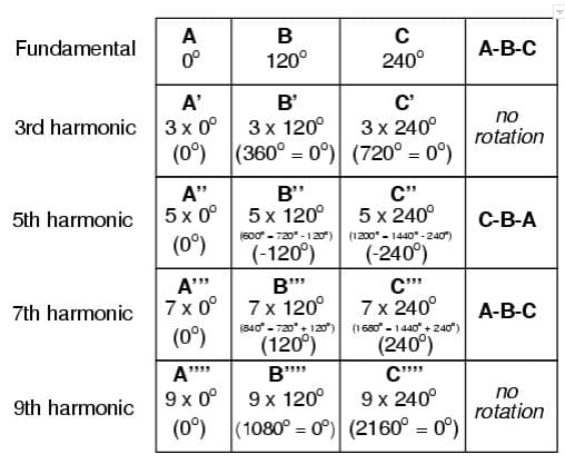 Fig 4: Relationship of the harmonics to the Fundamental (Source – http://www.allaboutcircuits.com/vol_2/chpt_10/8.html